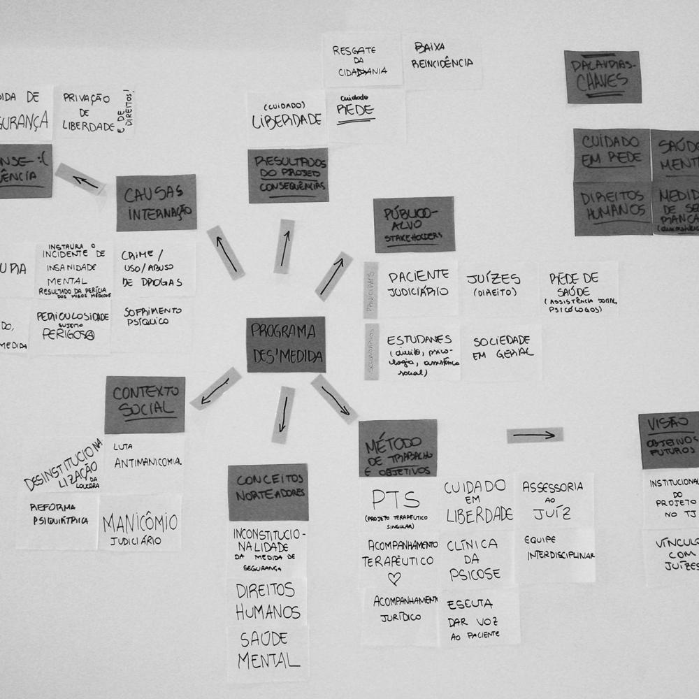 Elaboração do Diagnóstico da Marca